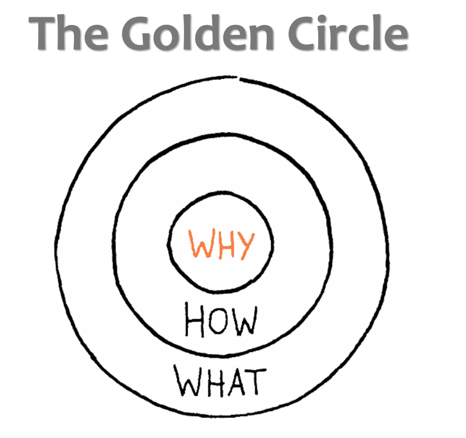 Are You Starting With WHY?
